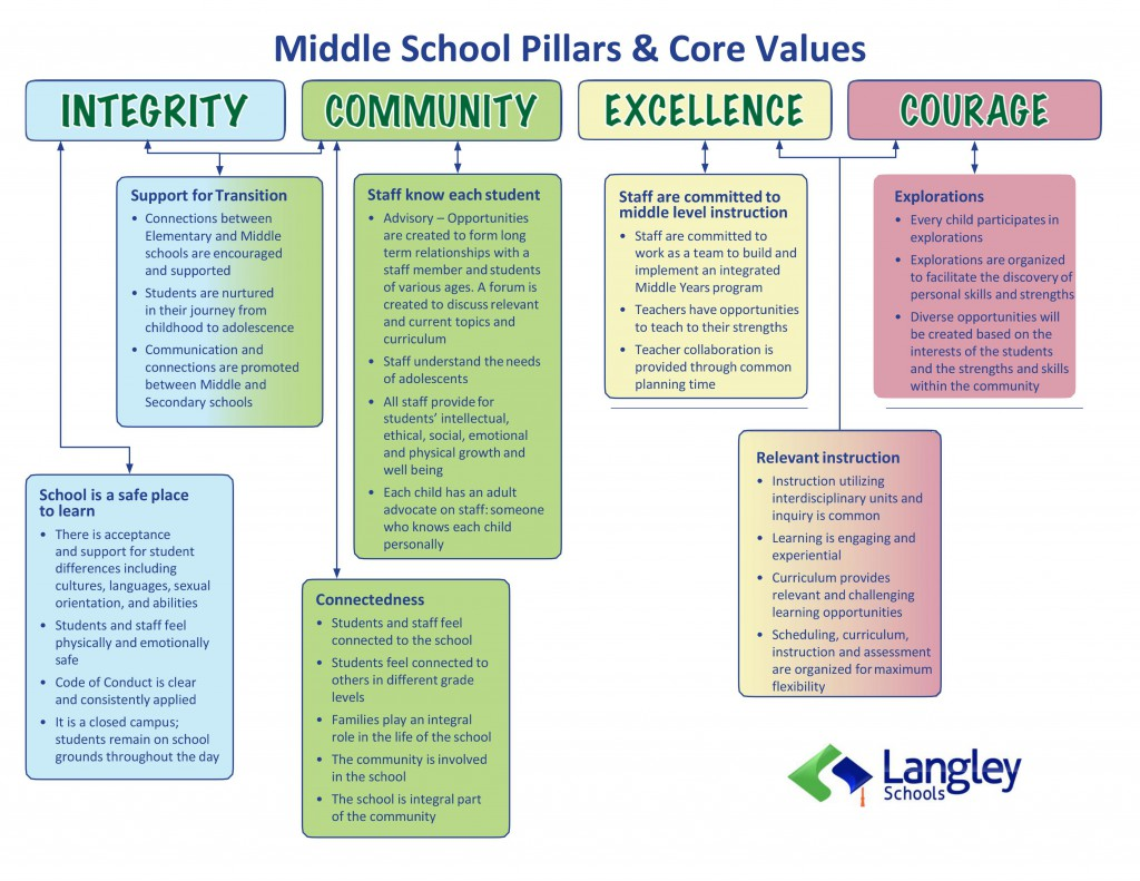 MiddleSchoolCoreValues